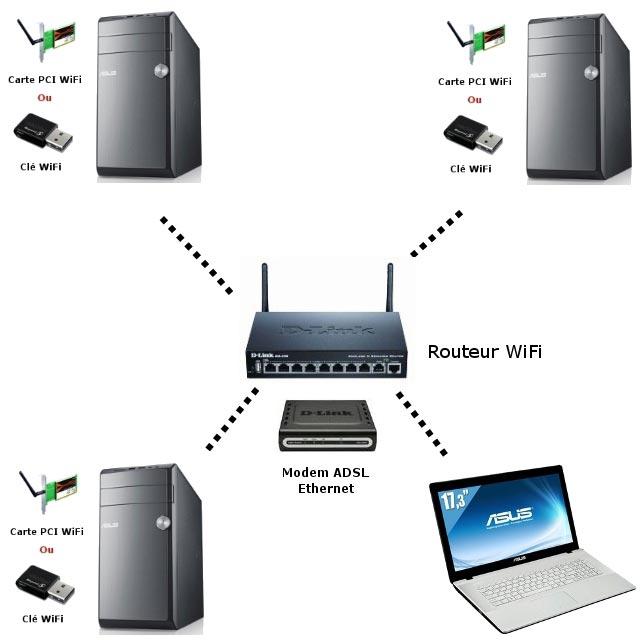 Quels sont les avantages d'un routeur wifi ?
